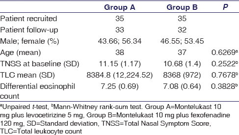Table 1: Baseline demographic characteristics of allergic rhinitis patients