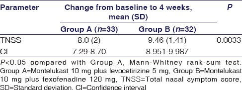 Table 3: Comparison of Group A and Group B treatment on total nasal symptom score at 4 weeks in patients with allergic rhinitis