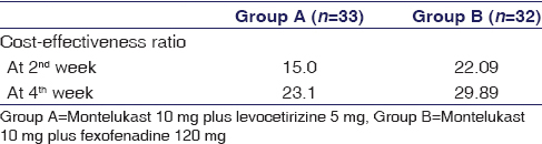 Table 4: Difference in cost-effectiveness ratio in Group A and Group B patients with allergic rhinitis