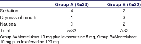Table 5: Adverse drug reactions in Group A and Group B patients with allergic rhinitis