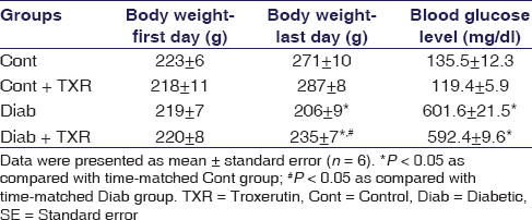 Table 1: The effect of troxerutin on body weight and blood glucose levels in rats