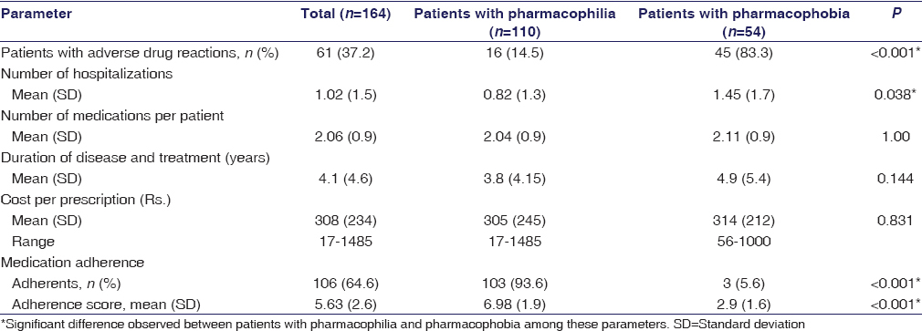 Table 3: A comparison of other characteristics of with pharmacophilia and pharmacophobia