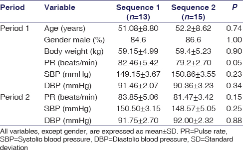 Table 1: Baseline demographic variables of patients with hypertension (<i>n</i>=13 for sequence 1, <i>n</i>=15 for sequence 2)