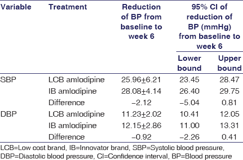 Table 2: Noninferiority of low cost brand amlodipine to innovator brand amlodipine (noninferiority margin: 10 mmHg)