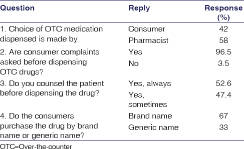 Table 2: Pharmacists practice and opinion regarding over-the-counter drugs