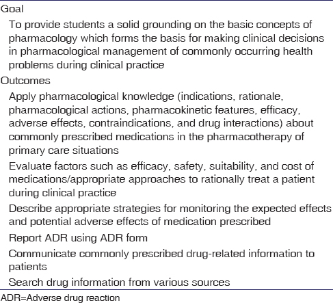 Table 1: Pharmacology course goal and outcomes