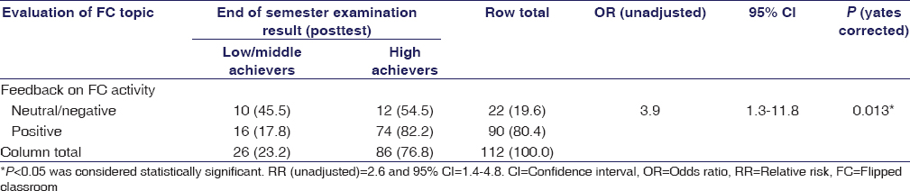 Table 5: Univariate analysis: Association between feedback and end of semester examination result