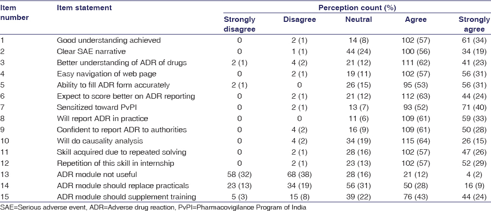 Table 1: Student perception on 15-item feedback questionnaire of adverse drug reaction reporting skill using adverse drug reaction reporting training e-modules (<i>n</i>=179)