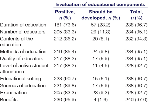 Table 1: Students' opinions on the components of education in rational drug therapy (<i>n</i>=246)