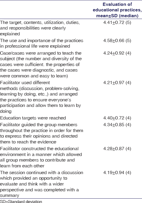 Table 2: Students' evaluation on educational practices in task-based learning (<i>n</i>=238)