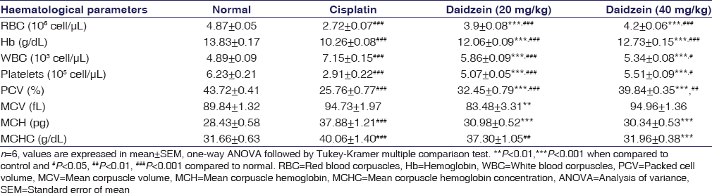 Table 1: Effect of daidzein on hematological parameters in cisplatin-induced hemotoxicity in rats