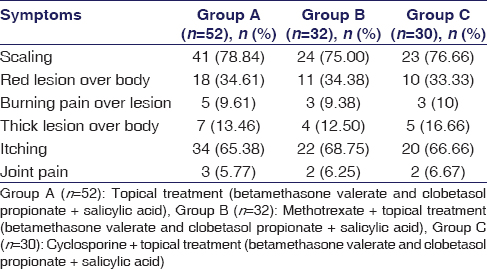 Table 1: Analysis of presenting symptoms in patients of psoriasis (<i>n</i>=114)
