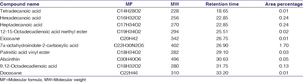 Table 3: Gas chromatography-mass spectroscopy analysis of <i>Cyclea peltata</i> root extract