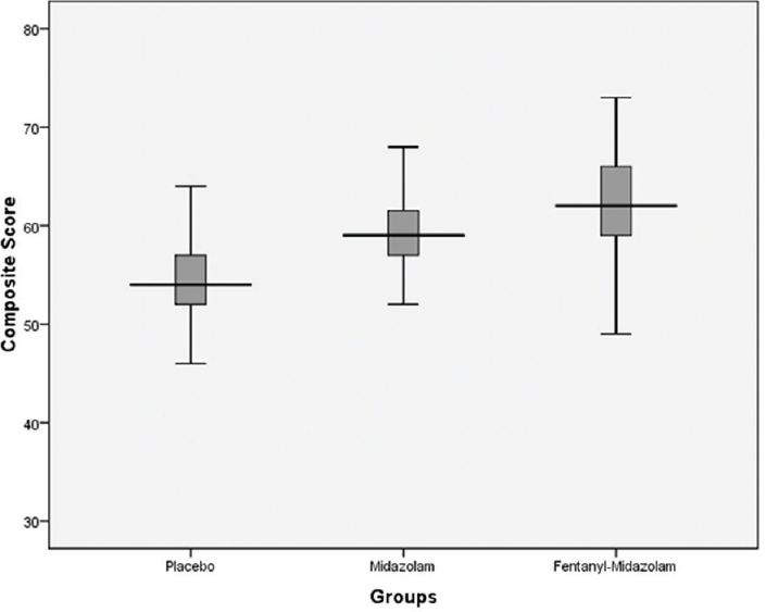 Comparison of midazolam with fentanyl-midazolam combination during