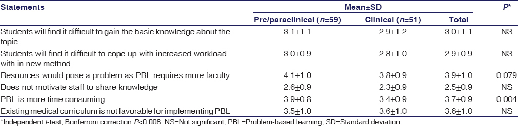 Table 2: Perceived difficulties of problem-based learning among medical teachers from pre/paraclinical versus clinical departments (<i>n</i>=110)