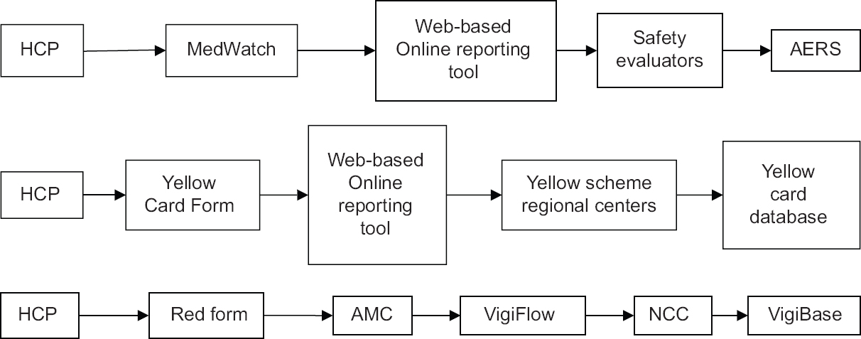 Figure 1: A schematic diagram of workflow of adverse drug reaction related information in spontaneous reporting system of pharmacovigilance involving health-care professionals, in US, UK, and India, respectively. Where HCP = Health-care professionals, AERS = Adverse event reporting system database, AMC = Adverse drug reaction monitoring centre, NCC = National coordinating centre