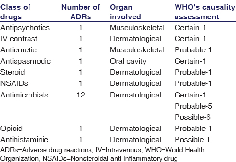 Table 2: Distribution of adverse drug reactions according to class of drugs and organ involvement