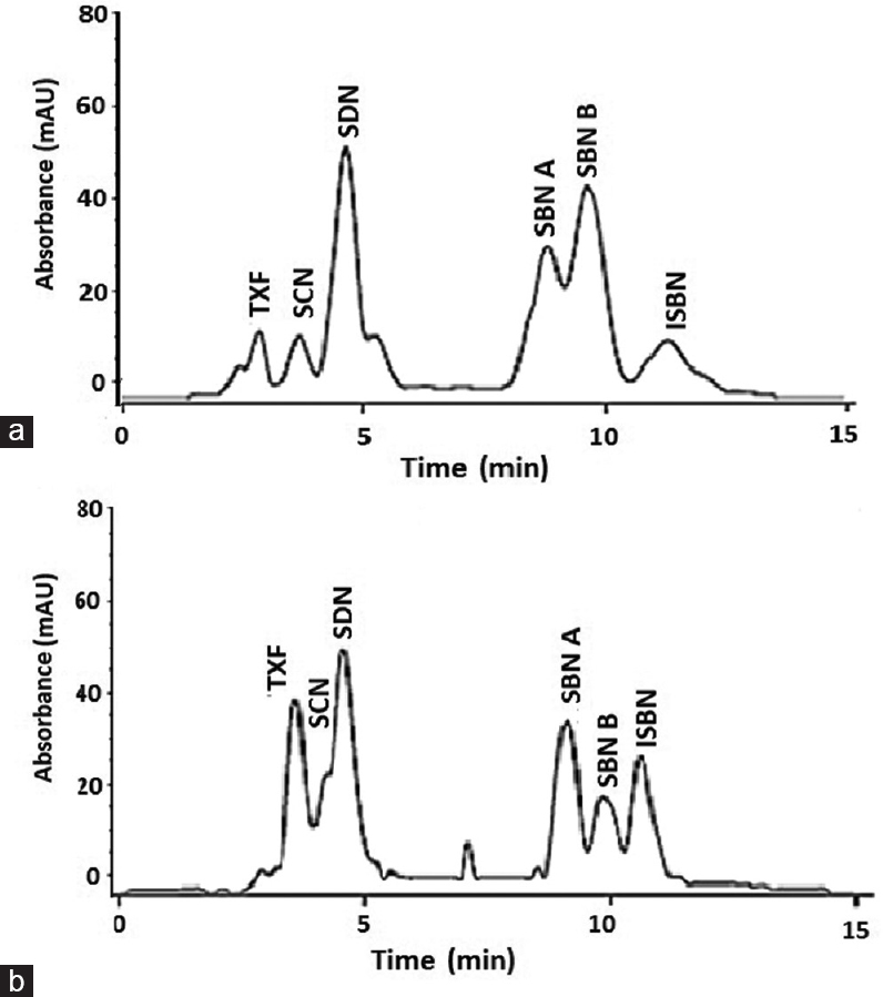 Figure 1: (a) High-performance liquid chromatography chromatogram (288 nm) of silymarin solution prepared by dissolving the standardized silymarin in methanol. Peaks: taxifolin; silychristin; silydianin; silybinin A; silybinin B; isosilybinin. (b) The chromatogram of silymarin detected at 288 nm from seeds of Milk thistle <i>Silybum marianum</i> (l) extract; (chromatographic conditions&#8212;see experimental part)