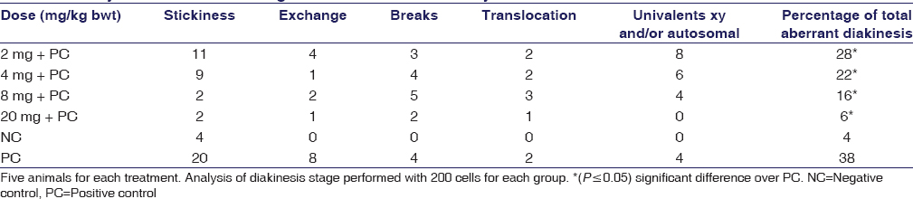 Table 4: Analysis of diakinesis stage after treatment with silymarin