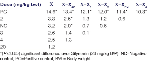 Table 6: Duncan&#39;s multiple range test for mean differences (at <i>P</i>&#61;0.05) of sister chromatid exchanges