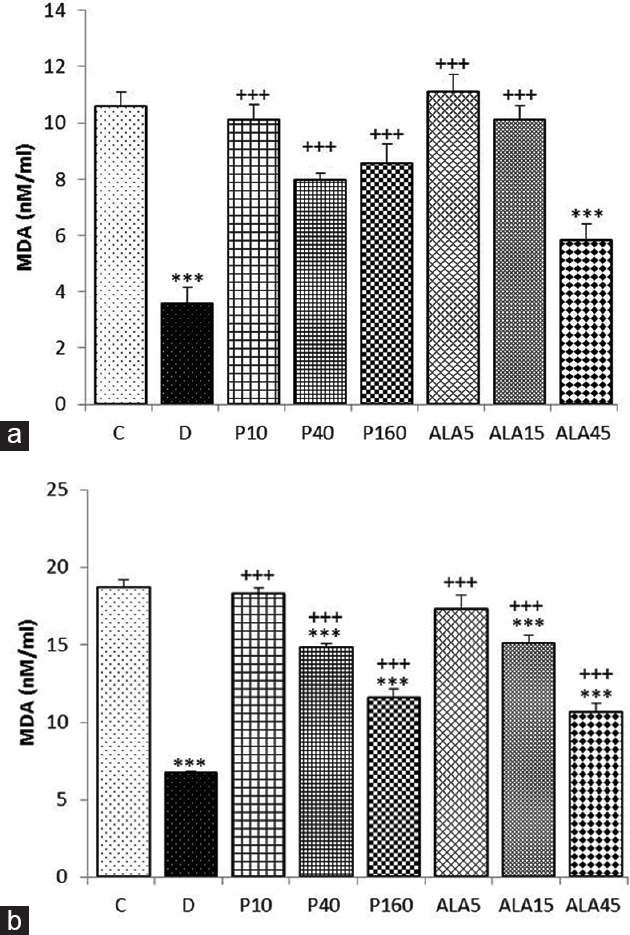 Figure 2: The effect of <i>Portulaca oleracea</i> and its constituent alpha-linoleic acid on malondialdehyde concentration in (a) nonstimulated and (b) phytohemagglutinin-A-stimulated cultured human lymphocytes, in control group (C), dexamethasone (D), three concentrations of the extract (10, 40, and 160 μg/ml corresponding to P10, P40, and P160), and alpha-linoleic acid treated (5, 15, and 45 μg/ml corresponding to ALA5, ALA15, and ALA45) groups (for each group, <i>n</i> = 6). Data are presented as mean ± standard error of the mean ***<i>P</i> < 0.001 compared to Group C. <sup>+++</sup><i>P</i> < 0.001 compared to dexamethasone-treated group. Statistical analyses were performed using one-way analysis of variance with Tukey–Kramer <i>post hoc</i> test
