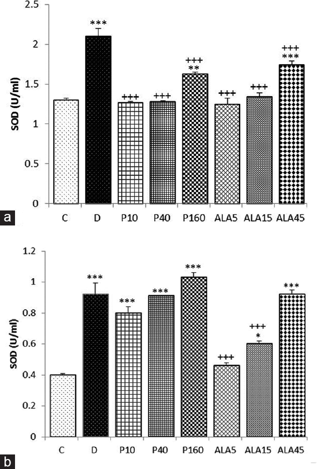 Figure 5: The effect of <i>Portulaca oleracea</i> and its constituent alpha-linoleic acid on superoxide dismutase concentration in (a) nonstimulated and (b) phytohemagglutinin-A-stimulated cultured human lymphocytes, in control group (C), dexamethasone (D), three concentrations of the extract (10, 40, and 160 μg/ml corresponding to P10, P40, and P160) and alpha linoleic acid treated (5, 15, and 45 μg/ml corresponding to ALA5, ALA15, and ALA45) groups (for each group, <i>n</i> = 6). Data presented as mean ± standard error of the mean *<i>P</i> < 0.05, **<i>P</i> < 0.01, ***<i>P</i> < 0.001 compared to Group C. <sup>+++</sup><i>P</i> < 0.001 compared to dexamethasone-treated group. Statistical analyses were performed using one-way analysis of variance with Tukey–Kramer <i>post hoc</i> test