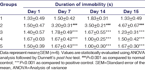 Table 1: Effect of aqueous cranberry extract on immobility duration in forced swim test