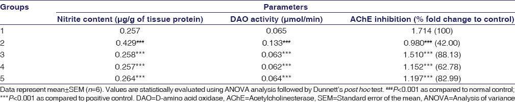 Table 5: Effect of aqueous cranberry extract on brain nitrite content, D-amino acid oxidase activity and acetylcholinesterase inhibition