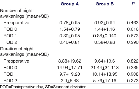 Table 1: Number and duration of night awakenings