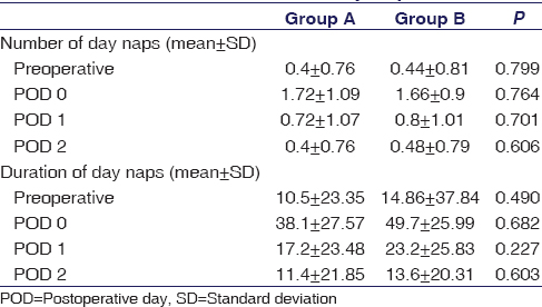 Table 2: Number and duration of day naps