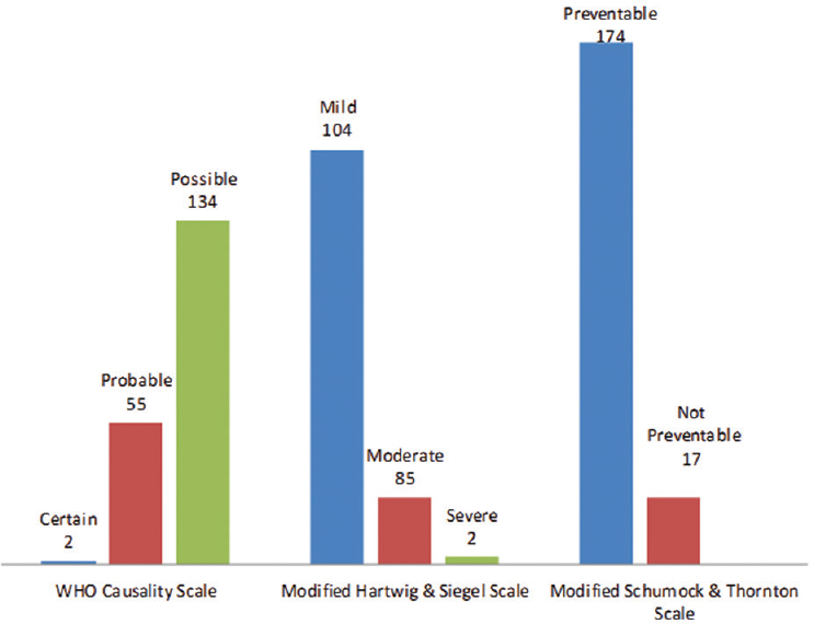 A retrospective analysis of reporting of adverse drug