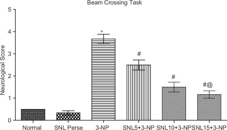 Figure 8: Effect of solanesol on balance beam-walking performance in 3-nitropropionic-treated rats (neurological score).Values are mean &#177; standard deviation (<i>n</i> &#61; 6), &#42;signifies <i>P</i> &#60; 0.05 as compared to normal and solanesol <i>per se</i>,<sup>&#35;</sup><i>P</i> &#60; 0.05 versus 3-nitropropionic,<sup>&#35;&#64;</sup><i>P</i> &#60; 0.05 as compared to solanesol (10 &#43; 3-nitropropionic) and solanesol (15 &#43; 3-nitropropionic)