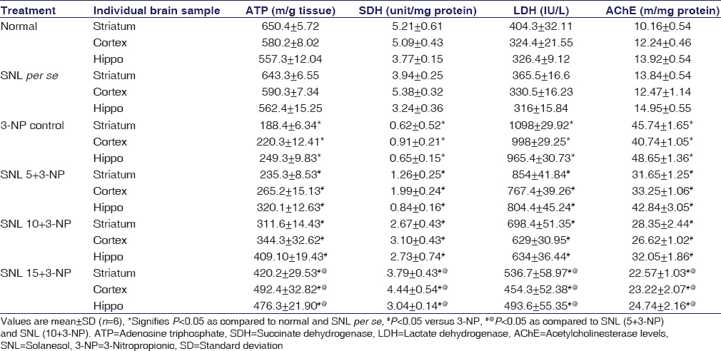 Table 1: Effect of solanesol treatment against 3-nitropropionic-induced biochemical changes (adenosine triphosphate, succinate dehydrogenase, lactate dehydrogenase, and acetylcholinesterase levels) in the striatum, cortex, and hippocampus of rat brain homogenate