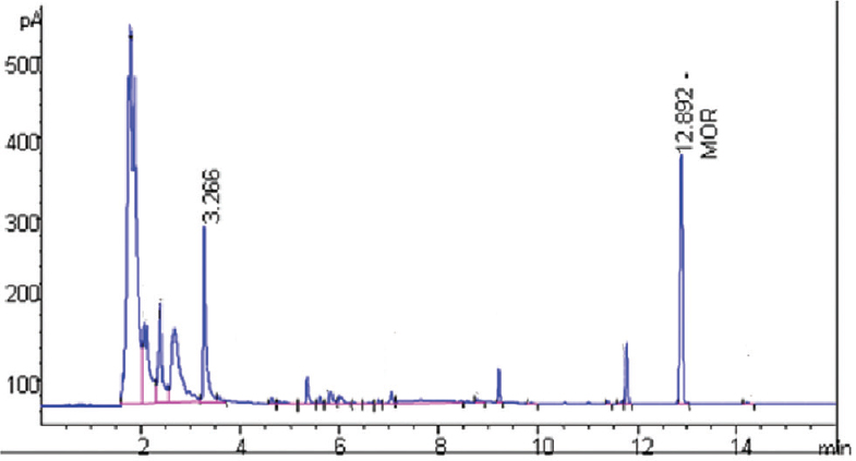 Figure 2: Gas-liquid chromatography chromatogram of standard morphine-spiked control urine