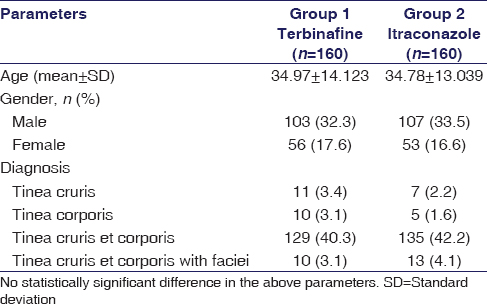 Efficacy of oral terbinafine versus itraconazole in