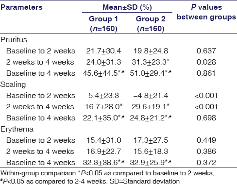 Table 3: Percentage change in clinical parameters in both the groups