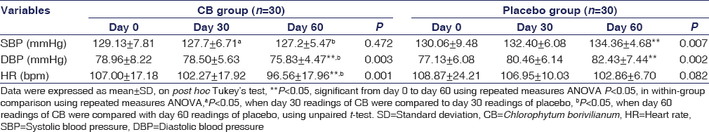 Table 3: Effect of <i>Chlorophytum borivilianum</i> and placebo on heart rate and blood pressure of healthy volunteers when exposed to unaccustomed activity (fixed workload test)