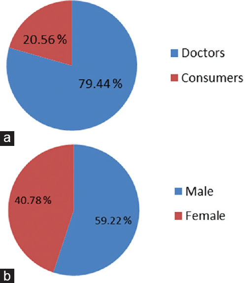 Figure 4: (a) Magnitude of reports received through reporters. (b) Gender-wise reporting