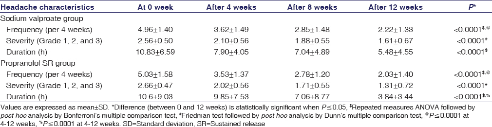 Table 4: Change in headache characteristics after 12 weeks of sodium valproate and propranolol sustained-release treatment