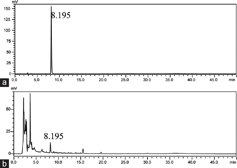 Figure 1: The chromatographic fingerprint of Jianpiyifei granule with the representative of calycosin-7-glucoside. (a) Standard of calycosin-7-glucoside at 8.195 min