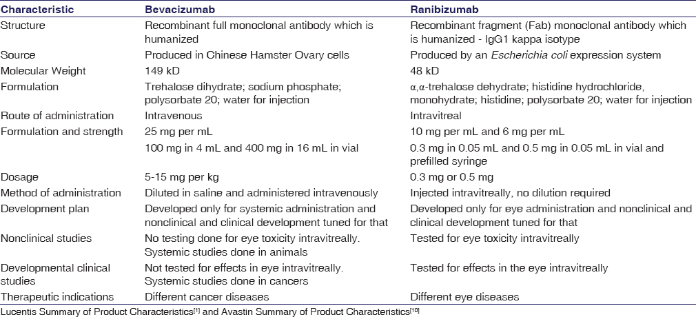 Table 1: Differences between Bevacizumab and Ranibizumab (per approved labels)