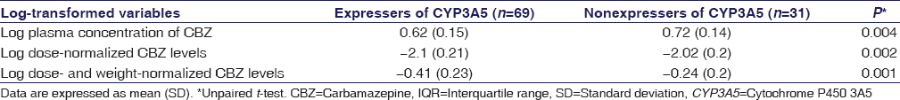 Table 4: Comparison of log-transformed carbamazepine levels between expressers and nonexpressers of cytochrome P450 3A5 (<i>n</i>=100) in South Indian epileptic patients