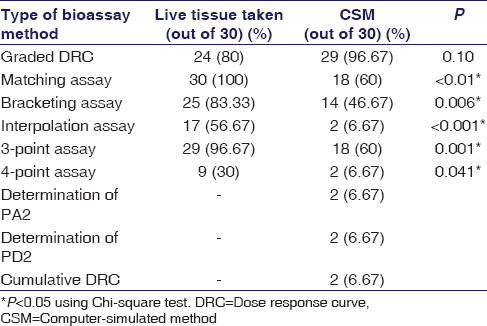 Table 2: Quantitative bioassay performed by study participants using live tissue/computer-simulated method (CSM)