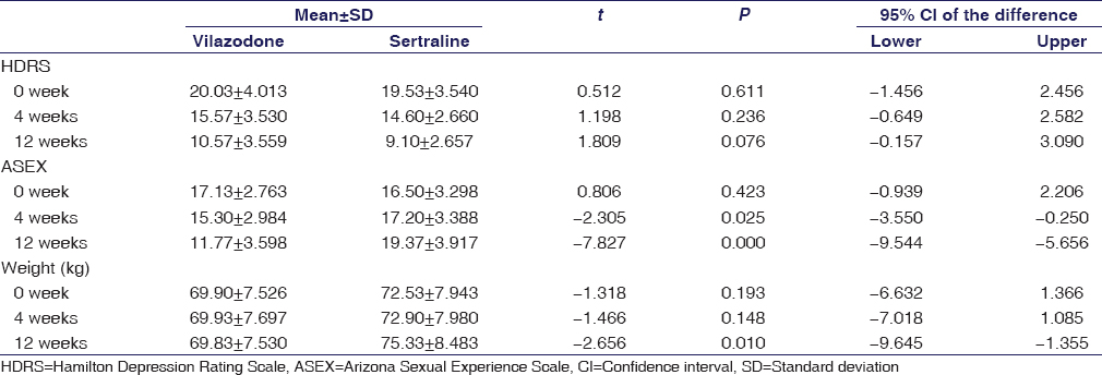 Table 3: Mean±standard deviation score of participants according to Hamilton Depression Rating Scale score, Arizona Sexual Experience Scale score, and weight of the patients at 0, 4, and 12 weeks of treatment with vilazodone and sertraline