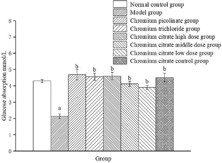 Figure 2: The glucose absorption (mmol/L) changes of buffalo rat liver rat liver cells with insulin resistance were treated with chromium citrate. Chromium picolinate and chromium trichloride were used as positive controls. Each value was presented as means ± standard deviation (<i>n</i> = 20).<sup>a</sup>Significant different from normal group (<i>P</i> < 0.05);<sup>b</sup>Significant different from model group (<i>P</i> < 0.05);<sup>c</sup>Significant different from chromium picolinate group (<i>P</i> < 0.05);<sup>d</sup>Significant different from chromium trichloride group (<i>P</i> < 0.05)