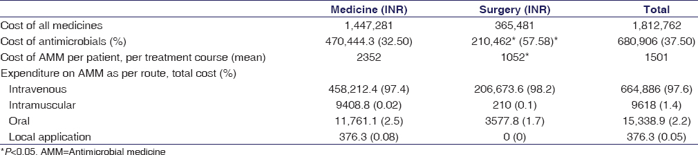 Table 8: Expenditure on antimicrobial medicines among inpatients (INR)