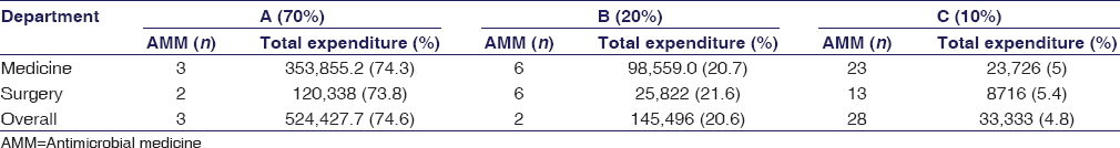 Table 9: ABC analyses of antimicrobial medicine prescribed in medicine and surgery inpatients (INR)