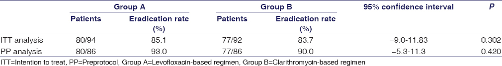 Table 2: Comparison of success rate in treatment <i>Helicobacter pylori</i> infection between two groups